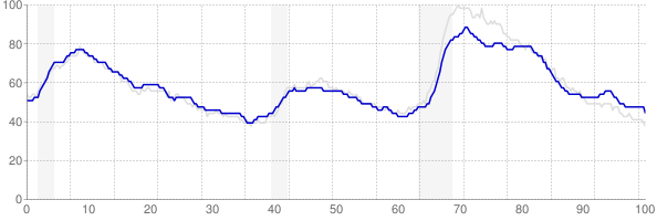 Pennsylvania monthly unemployment rate chart from 1990 to May 2018